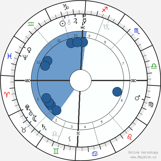 MacGregor Mathers wikipedie, horoscope, astrology, instagram