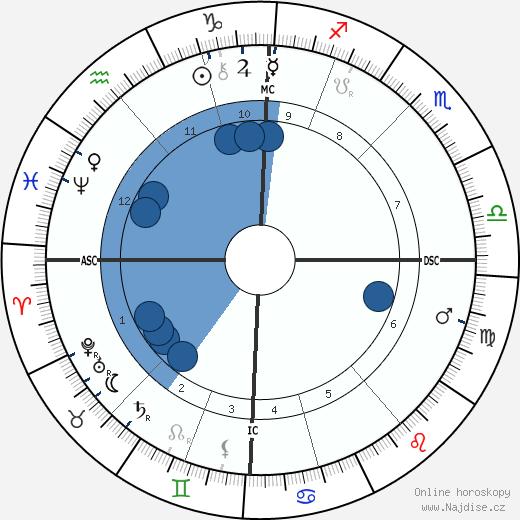 MacGregor Mathers wikipedie, horoscope, astrology, instagram