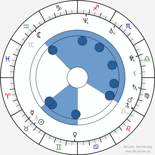 Maciej Zakoscielny wikipedie, horoscope, astrology, instagram