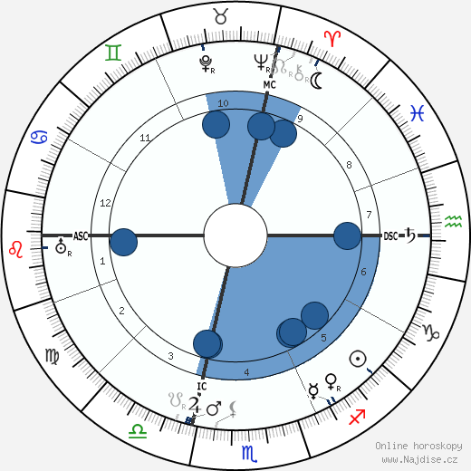 Mackenzie King wikipedie, horoscope, astrology, instagram