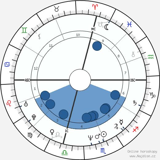Mackenzie Phillips wikipedie, horoscope, astrology, instagram
