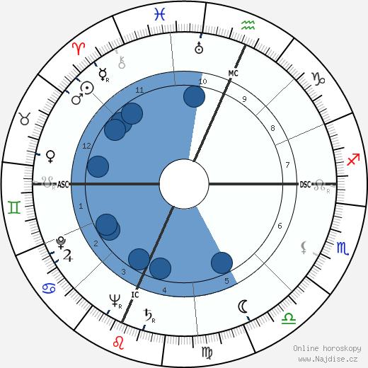 Madalyn Murray O'Hair wikipedie, horoscope, astrology, instagram