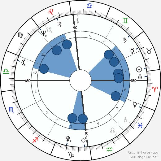 Madame de Staël wikipedie, horoscope, astrology, instagram