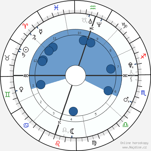 Madelaine Duchovny wikipedie, horoscope, astrology, instagram