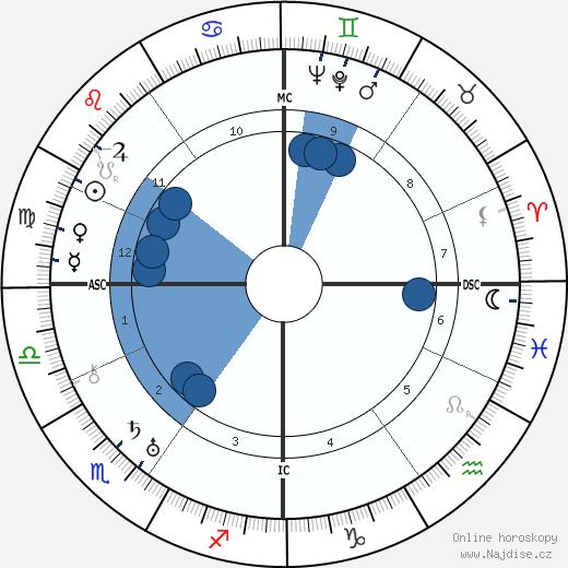 Madeleine de Rauch wikipedie, horoscope, astrology, instagram