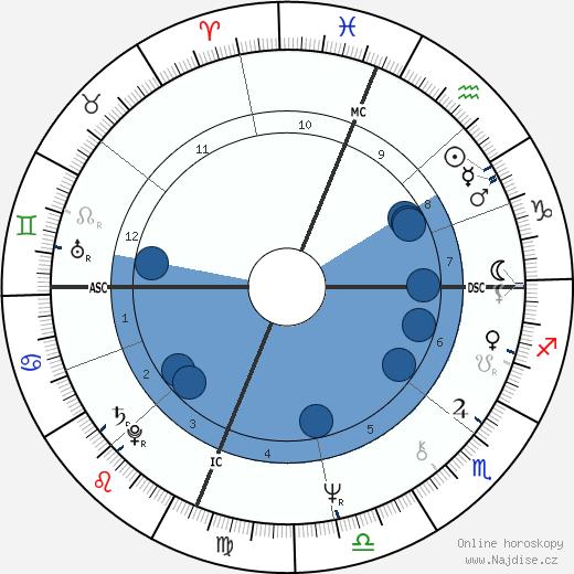 Madeleine Galais wikipedie, horoscope, astrology, instagram