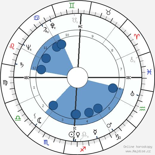Madeleine L'Engle wikipedie, horoscope, astrology, instagram