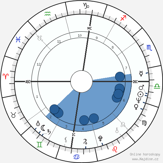 Madeline Kahn wikipedie, horoscope, astrology, instagram