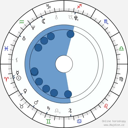 Madeline O'Brien wikipedie, horoscope, astrology, instagram