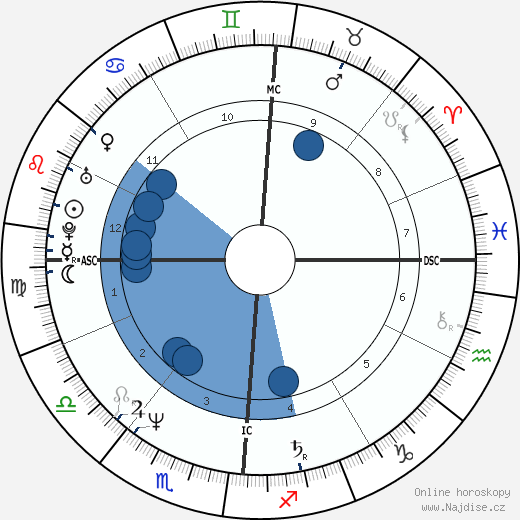 Madonna wikipedie, horoscope, astrology, instagram