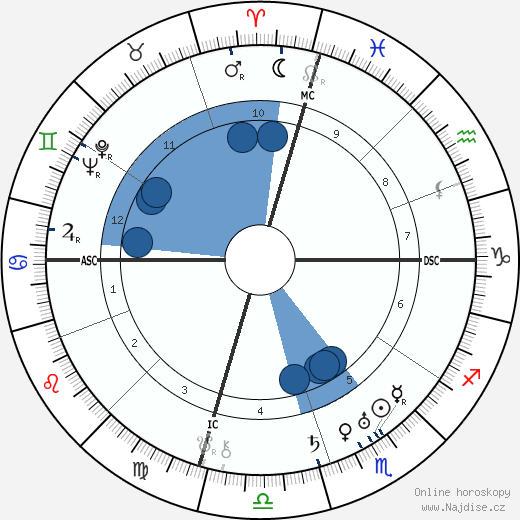 Mae Marsh wikipedie, horoscope, astrology, instagram