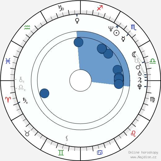 Magdalena Bičíková wikipedie, horoscope, astrology, instagram