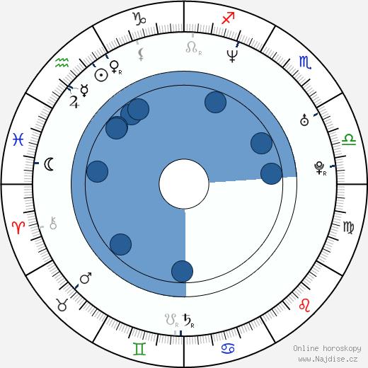 Magdalena Zimová wikipedie, horoscope, astrology, instagram