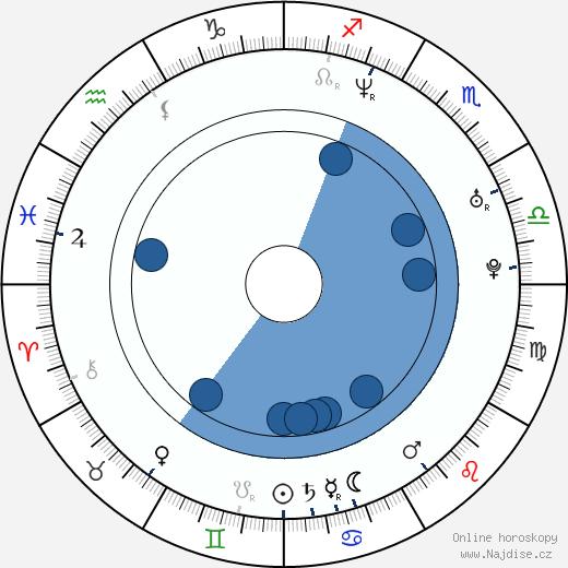 Maggie Siff wikipedie, horoscope, astrology, instagram