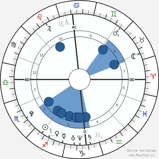 Magnus Carlsen wikipedie, horoscope, astrology, instagram