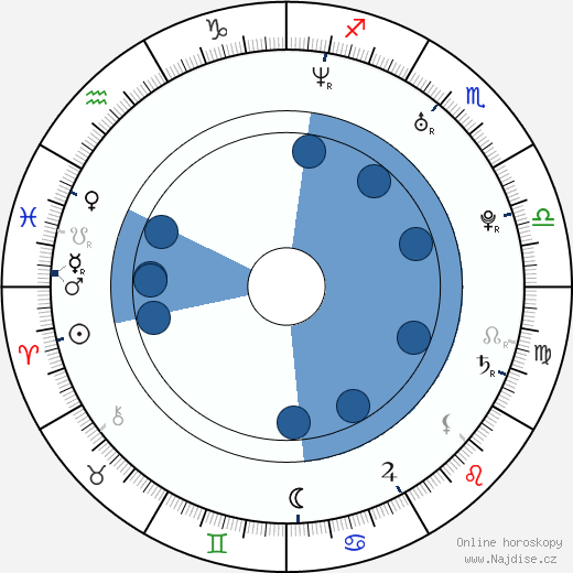 Maguy J. B. Cohen wikipedie, horoscope, astrology, instagram