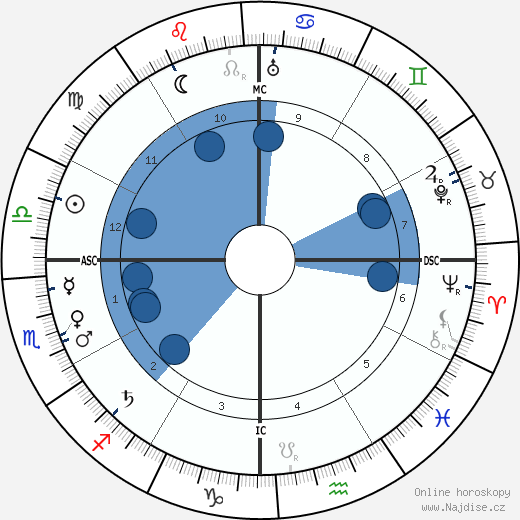 Mahátma Gándhí wikipedie, horoscope, astrology, instagram
