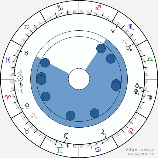 Mahulena Bočanová wikipedie, horoscope, astrology, instagram