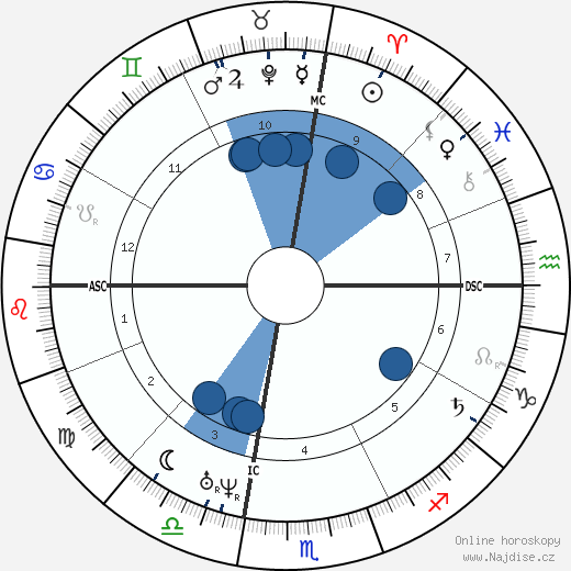 Maimonides wikipedie, horoscope, astrology, instagram
