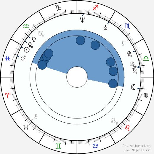 Majandra Delfino wikipedie, horoscope, astrology, instagram