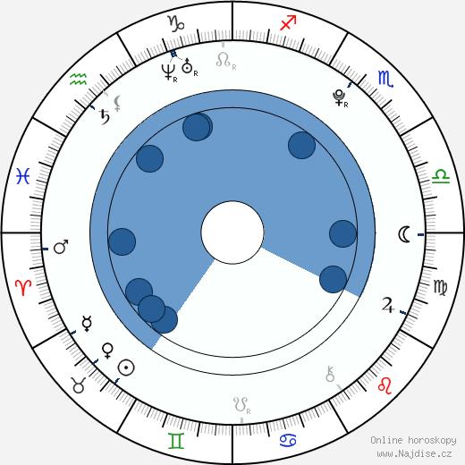Malcolm David Kelley wikipedie, horoscope, astrology, instagram