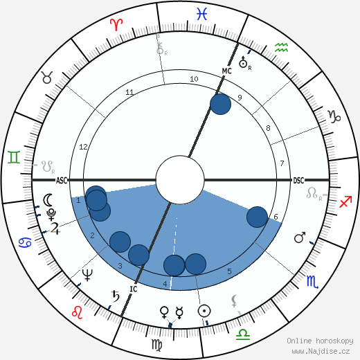 Malcolm Winfield Cagle wikipedie, horoscope, astrology, instagram