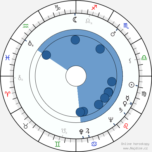 Malcolm Yelvington wikipedie, horoscope, astrology, instagram