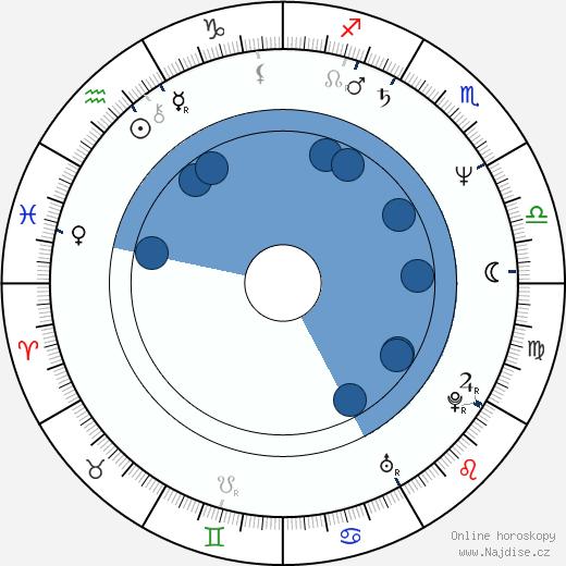 Malgorzata Zajaczkowska wikipedie, horoscope, astrology, instagram