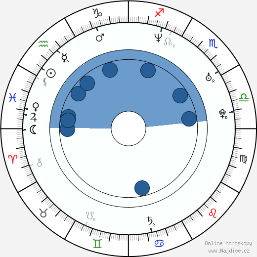 Malik Zidi wikipedie, horoscope, astrology, instagram