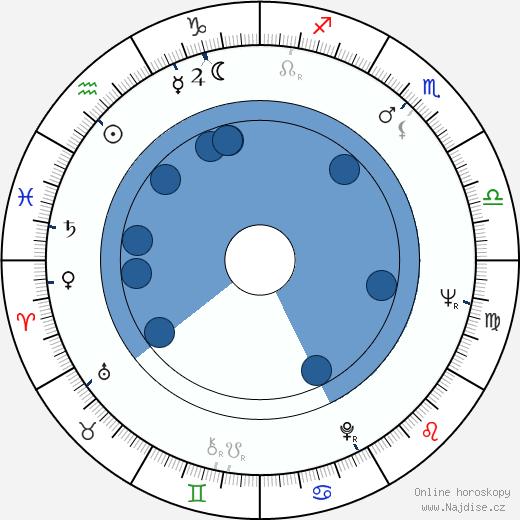 Manfred Krug wikipedie, horoscope, astrology, instagram