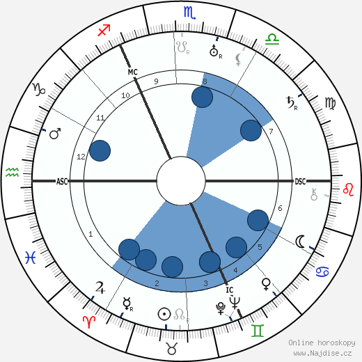 Manfred von Richthofen wikipedie, horoscope, astrology, instagram