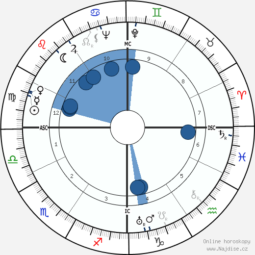 Manlio Bacigalupo wikipedie, horoscope, astrology, instagram