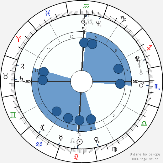 Manny Musu wikipedie, horoscope, astrology, instagram