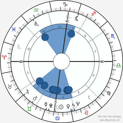 Manolete wikipedie, horoscope, astrology, instagram