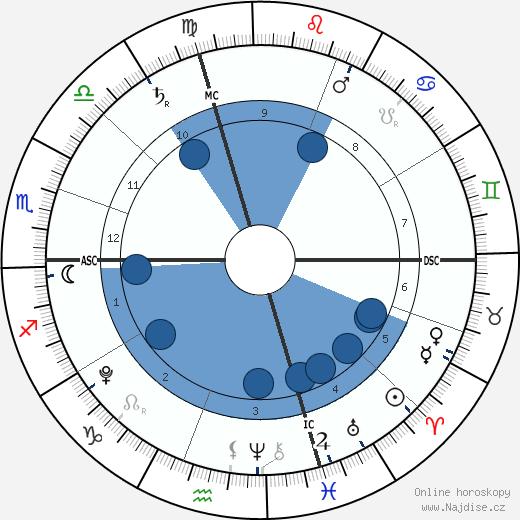 Manon Bousquet-Manaudou wikipedie, horoscope, astrology, instagram