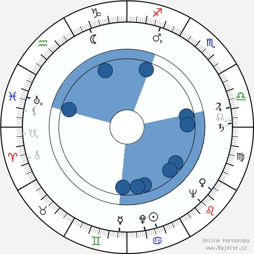 Manos Zacharias wikipedie, horoscope, astrology, instagram