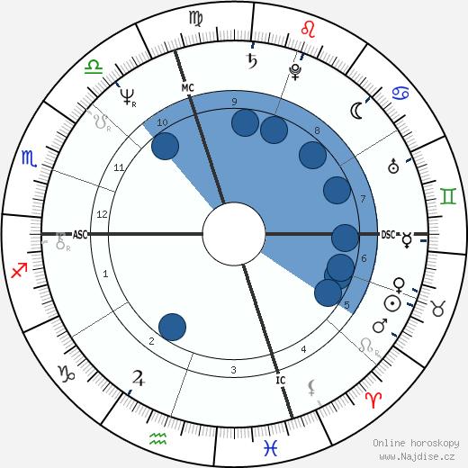 Manuel Babbitt wikipedie, horoscope, astrology, instagram