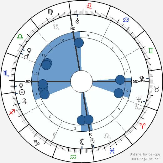 Manuel de Falla wikipedie, horoscope, astrology, instagram