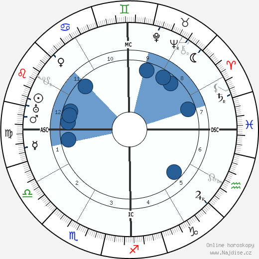 Manuel L. Quezon wikipedie, horoscope, astrology, instagram