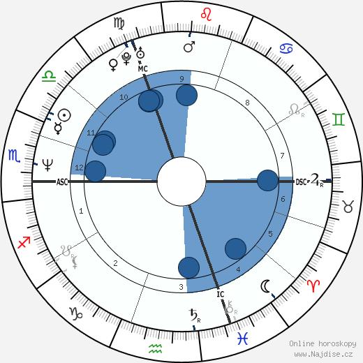 Manuel Legris wikipedie, horoscope, astrology, instagram