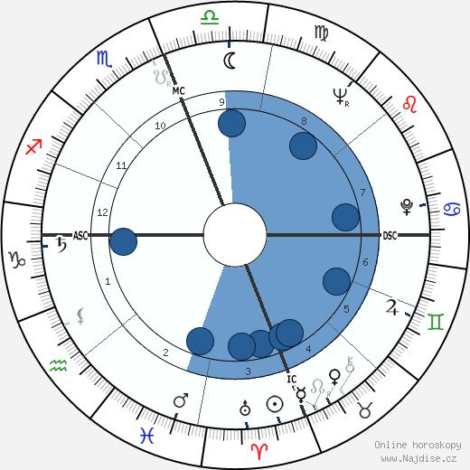 Manuel Neri wikipedie, horoscope, astrology, instagram