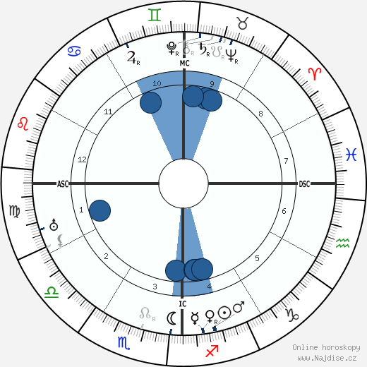 Manuel Ponce wikipedie, horoscope, astrology, instagram