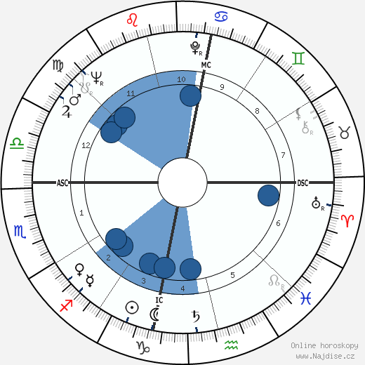 Manuel Puig wikipedie, horoscope, astrology, instagram