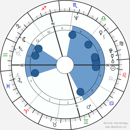 Manuel Valls wikipedie, horoscope, astrology, instagram