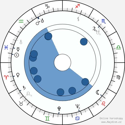 Manyi Kiss wikipedie, horoscope, astrology, instagram