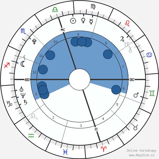 Mao Asada wikipedie, horoscope, astrology, instagram