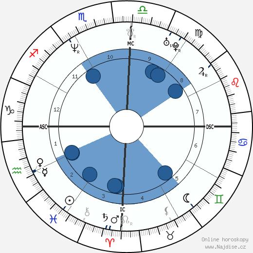 Mara Maravilha wikipedie, horoscope, astrology, instagram