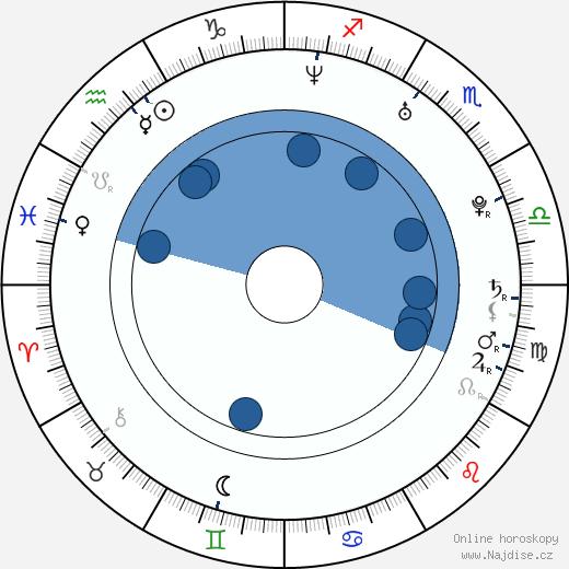 Marat Safin wikipedie, horoscope, astrology, instagram