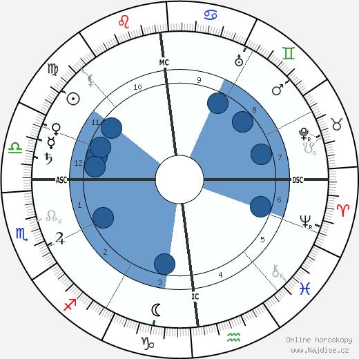 Marc-André Raffalovich wikipedie, horoscope, astrology, instagram