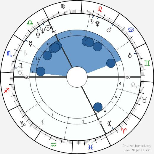 Marc Bolan wikipedie, horoscope, astrology, instagram